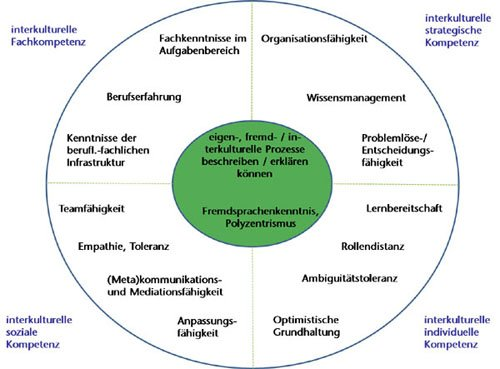 Aspekte Interkultureller Kompetenz - 4 Ebenen Modell