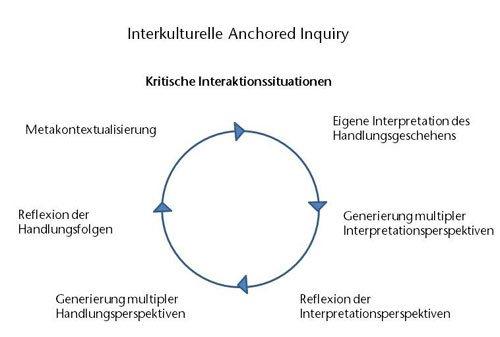 Interkulturelle Anchored Inquiry nach Kammhuber