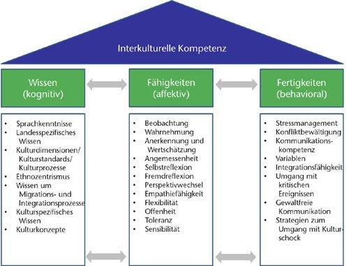 Interkulturelle Kompetenz Darstellung: Kognitiv, affektiv & behavorial